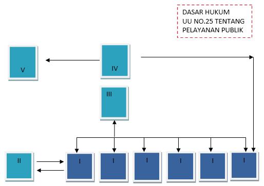http://pejambon-bjn.desa.id/wp-content/uploads/2015/11/Alur-EKTP.png