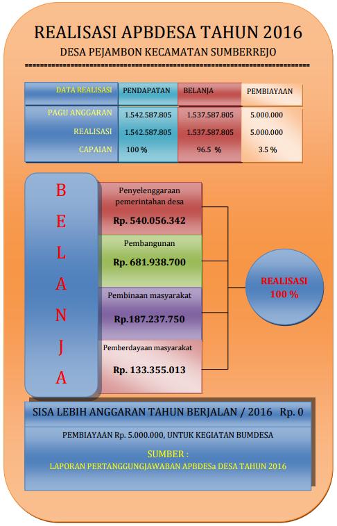 Laporan Realisasi APBDesa 2016